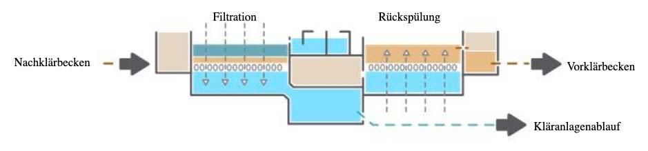 Flockungsfiltration-Grafik